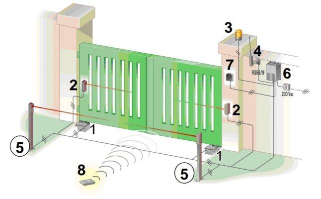 hướng dẫn lắp đặt mô tơ cổng âm sàn vds tự động